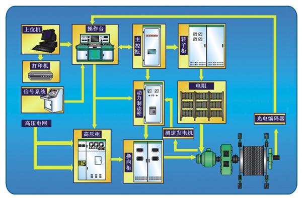 矿井提升机交流切电阻电控系统